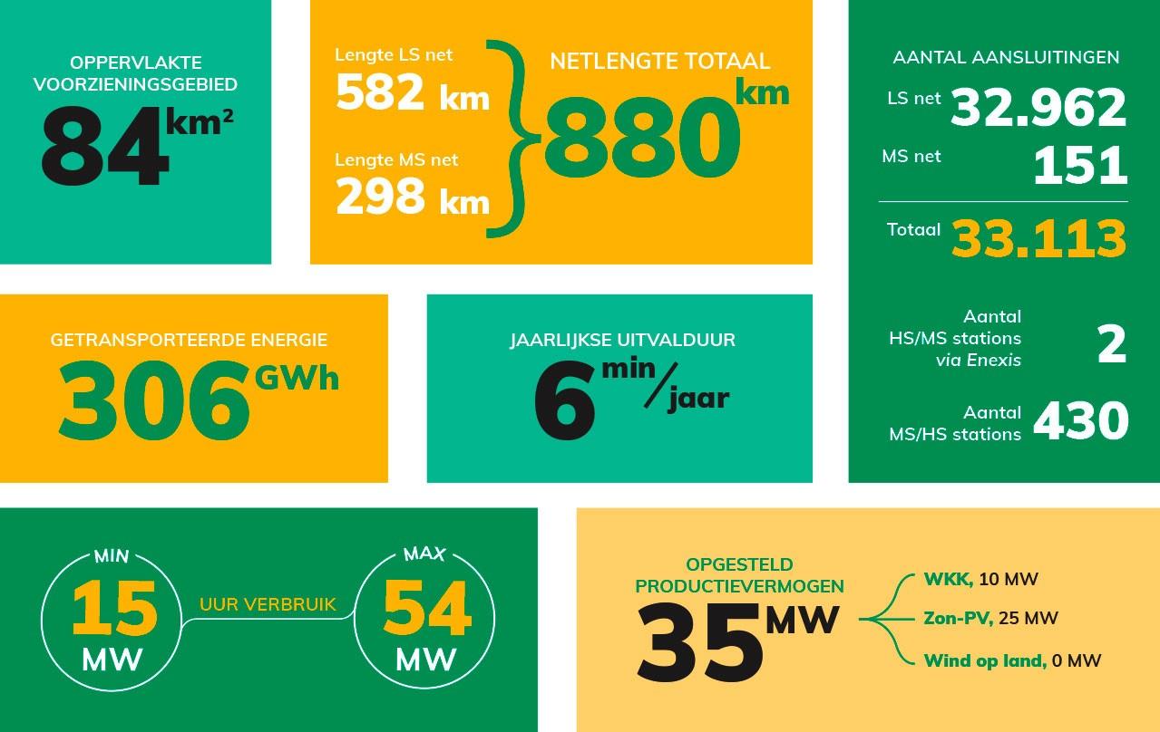 Infographic elektriciteitsnet RENDO 2019