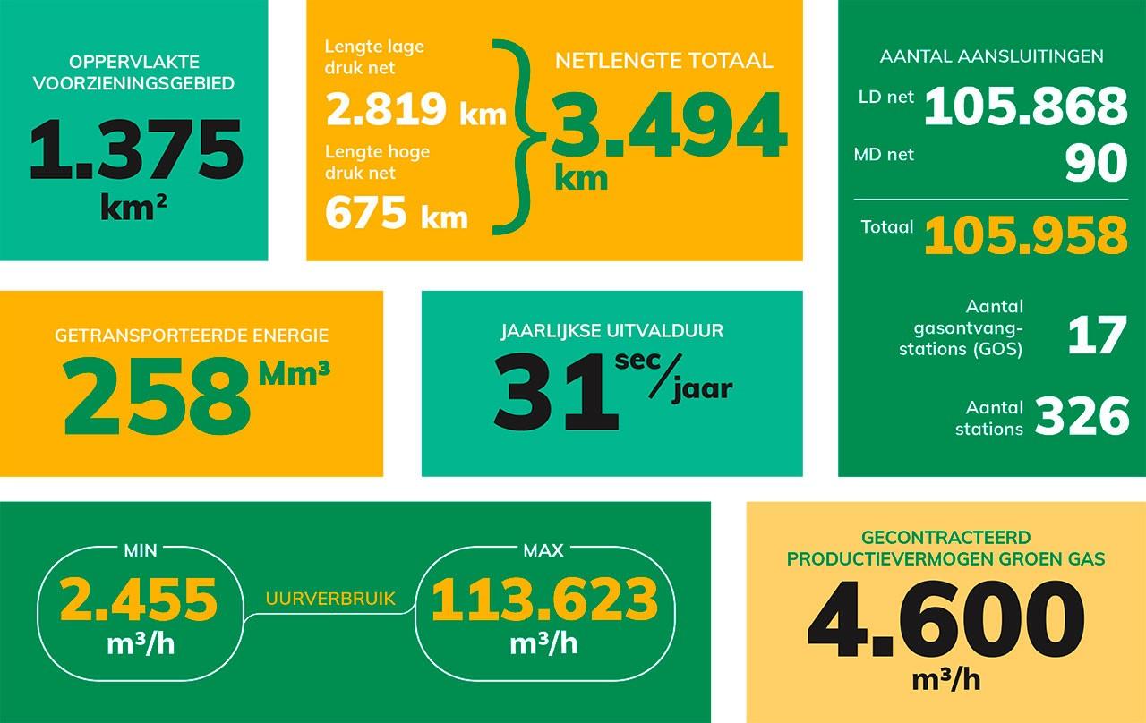 Infographic gasnet RENDO 2019